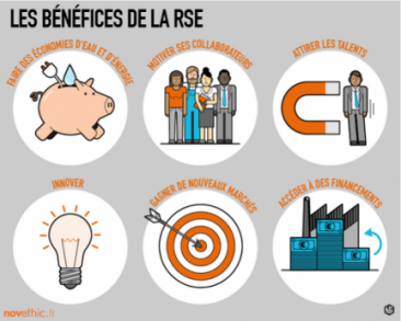 benefices rse